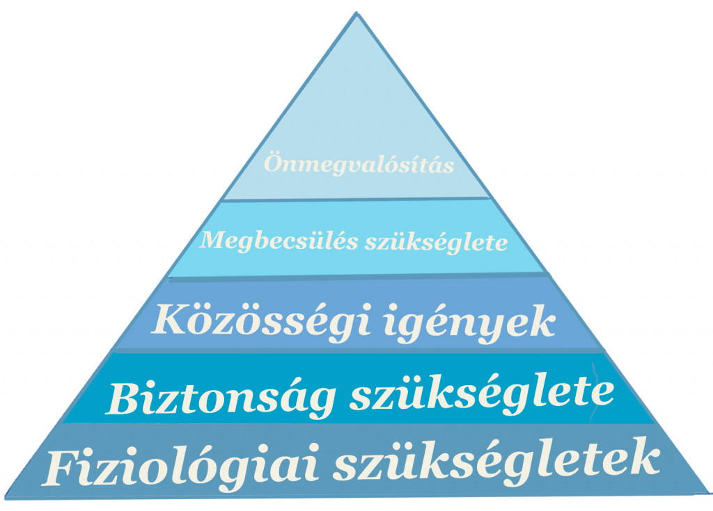 A legfontosabb szükségletek - Maslow piramisa